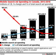 Mobile search marketing is bigger in Canada than in the US.