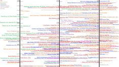 I made this for self-study, for my AP U. As you can see, things get more and more crowded and confusing as history continues - such is. AP US History Timeline Art History Timeline, Art Timeline, Ap Us History, Ap Art, Deviantart, Artists, Teaching, Google Search, History