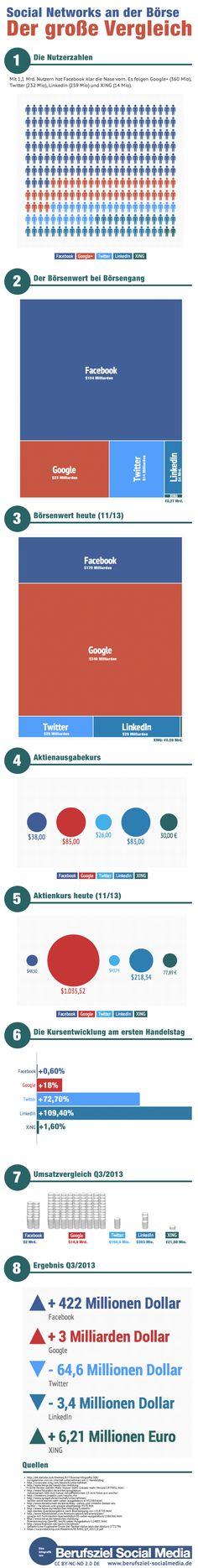 Soziale Netzwerke an der Börse! Der große Vergleich: #Infografik via berufsziel-socialmedia