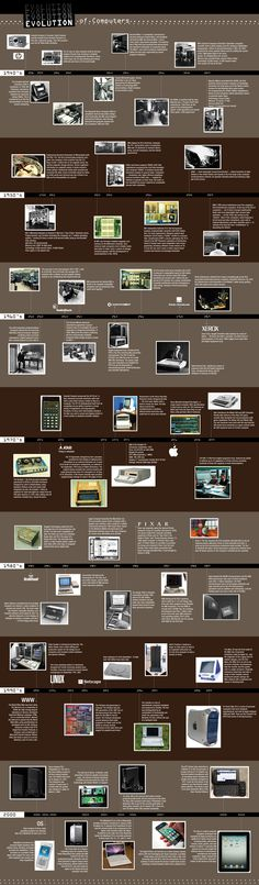 The Evolution of the Computer [Infographic]