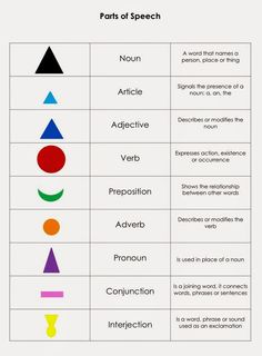 Elementary Observations: FREE Printables including this chart of the basic grammar symbols