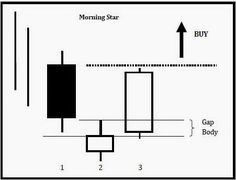 The Most Profitable Candle Patterns ~ Forex System Indicators #ForexTradingYo!
