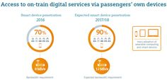 How can railways meet passenger expectations, who expect to be informed and entertained throughout their journey? On-train infotainment system architecture included. Communication Networks, Infographic, Train, Digital, Infographics, Info Graphics