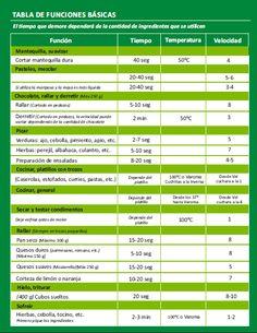Varomeando: Funciones básicas