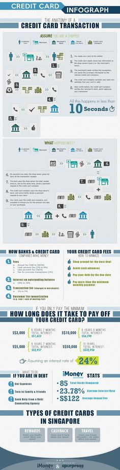 Anatomy  of credit card payment
