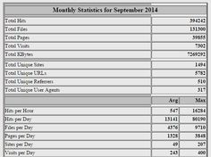 View our latest Statistics visit our website - - New Zealand's Property Site.