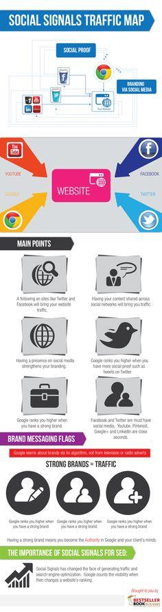 #SocialMedia+#Infographics+-+Why+Social+Sharing+Matters++#Infografia