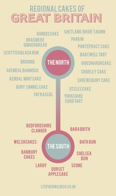 Regional Cakes of Great Britain