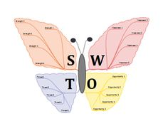 A SWOT analysis is a way to identify the strengths, weaknesses, opportunities and threats inherent in your business, project or team. It's a good way to start a strategy session as it opens up plenty of discussion and prompts you and your team to think creatively about the types of challenges facing the organization.  You don't need anything special to do a SWOT analysis. Mind mapping software helps when you come to present your results, but you can equally note down your answers in the...