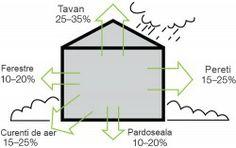 Pierderi caldura din casa iarna - Casele din lemn au pierderi de caldura cu 30-40% mai mici decat casele din caramida. Mai multe puteti afla pe www.mobina.ro