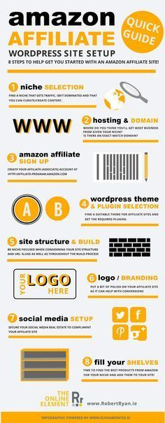 Awesome Infographic of a quick start guide to Amazon Affiliate WordPress sites!  #infographic #graphicdesign #amazon