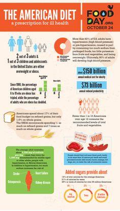 The_American_Diet_No_Year.jpg