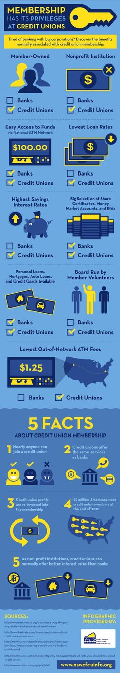 A credit union is a non-profit institution that has a board run by volunteer members. With services like personal loans, mortgages, auto loans, and credit cards, these institutions make it easy to complete financial transactions. Learn more benefits about credit unions in this infographic.