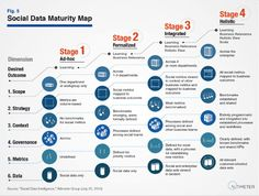 Social Data Maturity