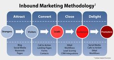 ¿Vas a hacer inbound marketing? ¿Cómo? El inbound marketing bien realizado es un arma imprescindible para toda marca o negocio que pretenda atraer clientes