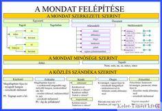 Kapcsolódó kép Periodic Table, Literature, Teacher, Education, Learning, Life, Homeschooling, Google, Picasa