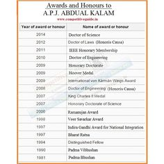 Awards and Honours to A.P.J. Abdual Kalam - Competitive Exams