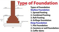 Civil Engineering Works, Foundation Engineering, Engineering Notes, Civil Engineering Construction, Construction Design, Deep Foundation, Types Of Foundation, Load Bearing Wall, Sand And Gravel