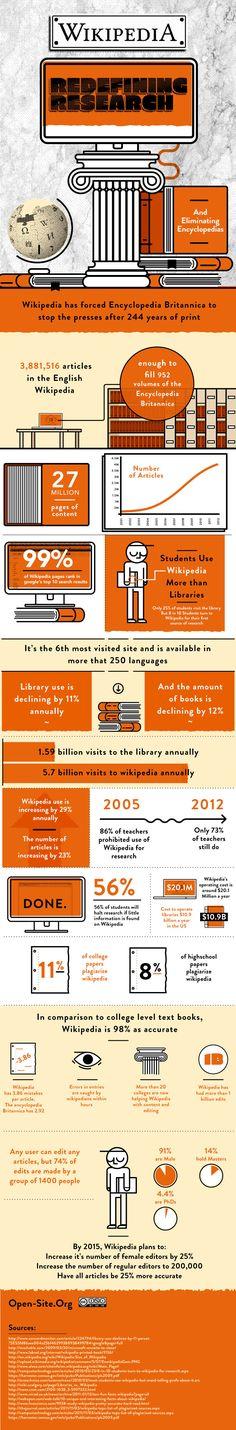 La Wikipedia vence a la Enciclopedia Británica.  #wikipedia #enciclopedia #britannica #encyclopedia #infografia #infografía #infografias #infograph #graph #graphics #infographics