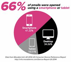 66 percent of emails on mobile