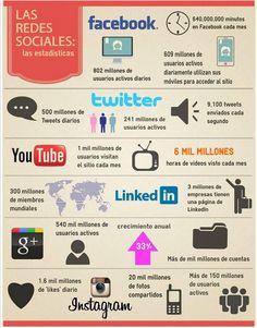 #Estadísiticas de las #redessociales #infografía