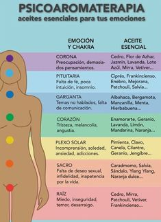 Aromatherapy is the medical use of essential oils and other produ . Yoga Mantras, Reiki, Chakra Meditation, Chakra Healing, Coaching, Fitness Motivation, How To Remove, Positivity, Stress