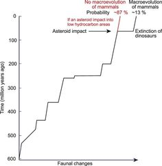 The probability of dinosaur extinction.  Just how unlucky were the Dinosauria?