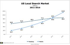 Local SEO in Vancouver - http://triforce-media.com/local-search-marketing/