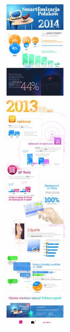 """Smartfonizacja Polaków 2014. Infografika przygotowana na podstawie rozdziału 3 raportu """"Marketing mobilny w Polsce 2013/2014"""" (http://jestem.mobi/2014/02/nowy-raport-marketing-mobilny-w-polsce-2013-2014/). Opracowanie: jestem.mobi // TNS Polska // mobee dick"""