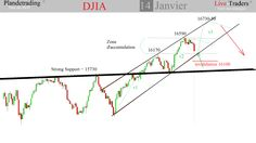 Strategie Dow Jones au 14 Janvier 11h46