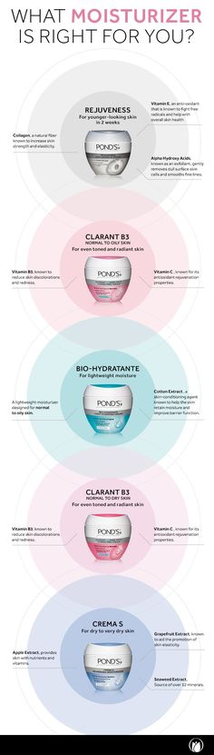 Spring is the perfect season to freshen up your beauty routine with POND'S moisturizers. For a daily moisturizer that visibly reduces wrinkles, try POND'S Rejuveness! Want to lose those dark spots? Then you need POND'S Clarant B3 for more even skin tone in 4 weeks. Looking for light hydraIon? You need POND'S Bio- Hydratante. Its lightweight finish will leave skin feeling smooth and fresh. Does your dry skin need deep hydraIon? Try Crema S to nourish skin for up to 24 hours.