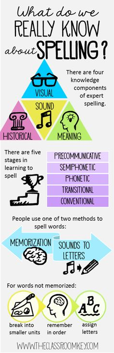 Research about spelling for more effective instruction in the elementary classroom, spelling infographic