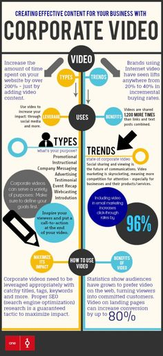 Video: Creating Effective Content For Your Business - Infographic