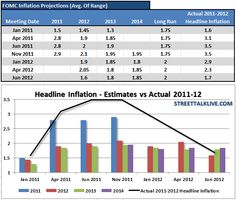 It is Fed policy to understate inflation.