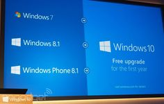 Wondering how much Windows 10 will set you back? In most cases, nothing. Microsoft has announced that the new operating system will be a free upgrade in