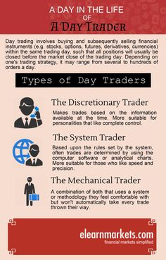 A Day in the life of a #stockmarket #daytrader  to know more, visit : www.elearnmarkets.com
