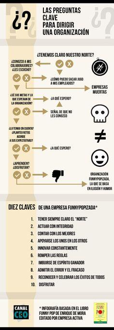Las preguntas clave para dirigir tu empresa #infografia #infographic #entrepreneurship