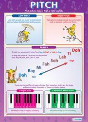 Indivdual Music Wall Charts | Indivdual Music School Charts | Indivdual Music Educational Posters