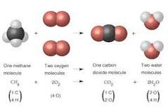 reaccion quimica - Buscar con Google