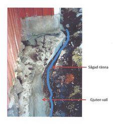Ta hand om husgrunden - Gård och Torp