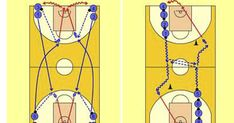 Basketball Plays, Basketball Drills, Ten, Training, Memes, Basketball Workouts, Game Mechanics, Workout Exercises, Wheels