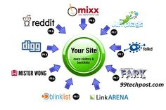 Fiverr freelancer will provide SEO services and submit your website manually to 20 Social Bookmarking sites within 1 day Marketing Digital, Internet Marketing, Online Marketing, Social Media Marketing, Affiliate Marketing, Social Media Books, Bookmarking Sites, What Is Social, Seo Techniques