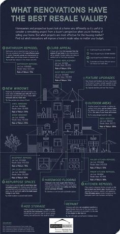 What should be on the top of your priority list when renovating your house.  See which remodeling projects will increase the value of your home in the real estate market.