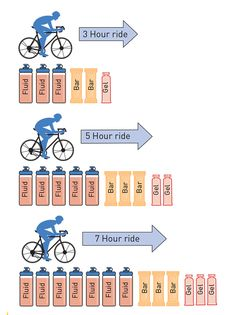 Road Cycling, Cycling Bikes, Cycling For Beginners, Cycling Motivation, Cycling Workout, Road Bikes, Bike Design, My Ride, Triathlon