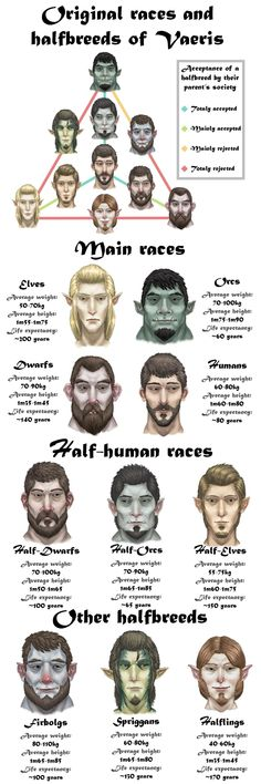 See more 'Dungeons and Dragons' images on Know Your Meme! Fantasy Races, Fantasy Rpg, Fantasy World, Dungeons And Dragons Homebrew, D&d Dungeons And Dragons, Dnd Characters, Fantasy Characters, Fantasy Creatures, Mythical Creatures