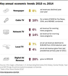 The State of the News Media in 2016 is uncertain, with daily newspapers looking shakier than ever, digital advertising and audiences continuing to grow, and TV news mostly seeing gains in revenue.