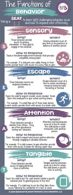 Functions of Behavior Functions of Behavior ,MBTI Related posts:This Graphic Can Help You Identify What Triggers You in Relationships - EducationEmotion and feelings booklets. Autism, asd, social skills and social emotional learning. Classroom Behavior Management, Behaviour Management, Special Education Behavior, Social Behavior, Behavior Plans, Toddler Behavior, Behavior Charts, Positive Behavior, Counseling Activities