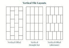 offset tile lines Vertical Shower Tile, Shower Tile Patterns, Tile Layout, Diagram, Countertops, Layouts, Santa, Real Estate, Google Search