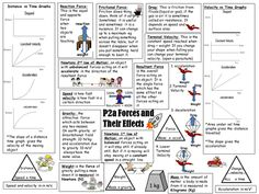 P2a AQA revision sheet: Forces and their effects by jennaspencer - UK Teaching Resources - TES