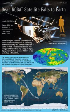 The Facts About Germany's Falling Satellite ROSAT (Infographic)